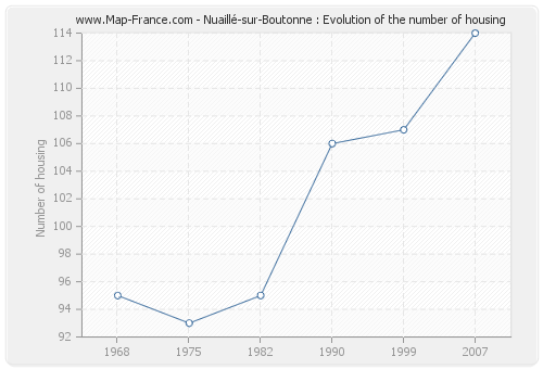 Nuaillé-sur-Boutonne : Evolution of the number of housing