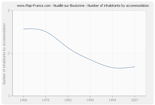 Nuaillé-sur-Boutonne : Number of inhabitants by accommodation