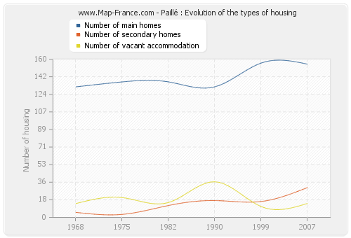 Paillé : Evolution of the types of housing