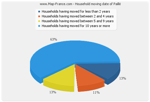 Household moving date of Paillé