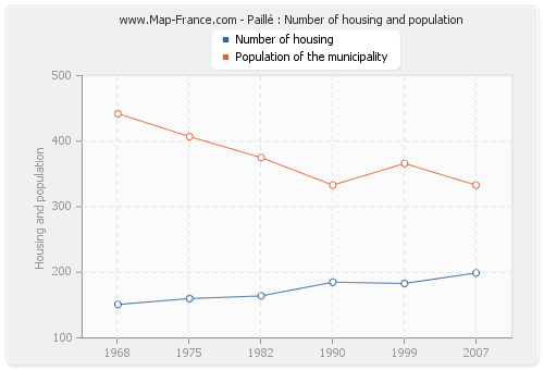 Paillé : Number of housing and population