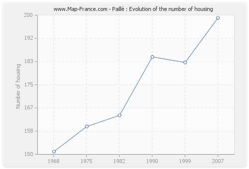 Paillé : Evolution of the number of housing