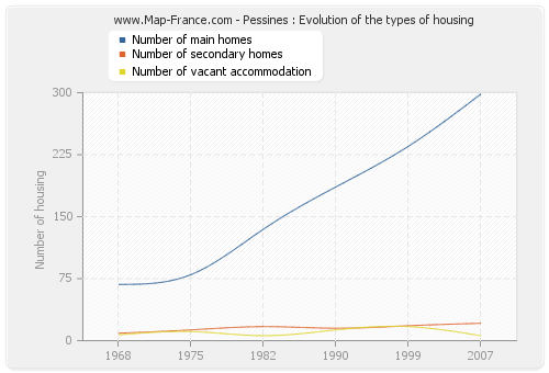Pessines : Evolution of the types of housing