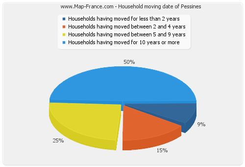 Household moving date of Pessines