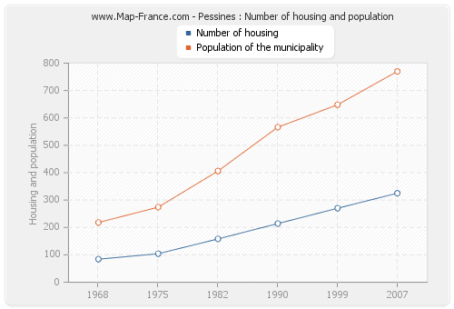 Pessines : Number of housing and population