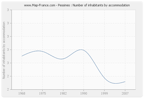 Pessines : Number of inhabitants by accommodation