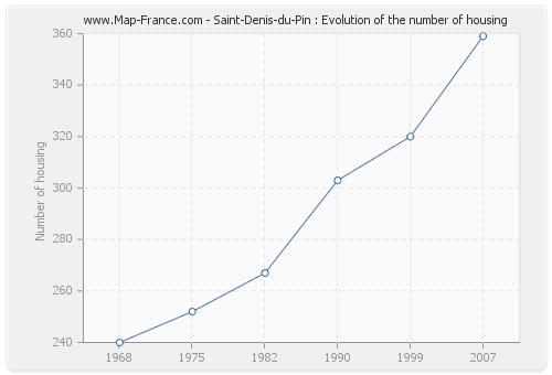 Saint-Denis-du-Pin : Evolution of the number of housing