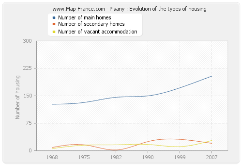 Pisany : Evolution of the types of housing