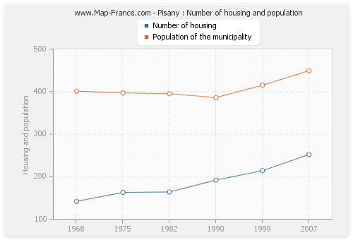 Pisany : Number of housing and population