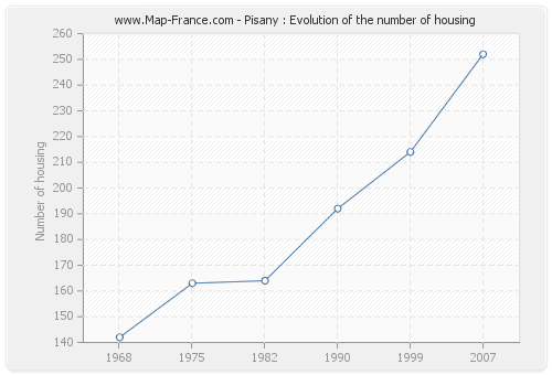 Pisany : Evolution of the number of housing