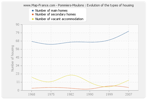 Pommiers-Moulons : Evolution of the types of housing