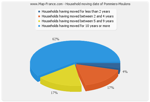 Household moving date of Pommiers-Moulons