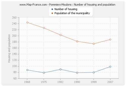 Pommiers-Moulons : Number of housing and population