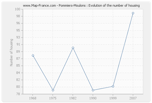 Pommiers-Moulons : Evolution of the number of housing