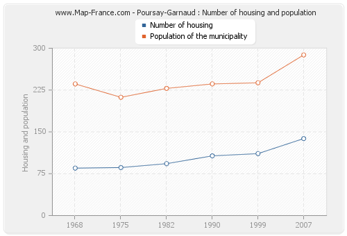 Poursay-Garnaud : Number of housing and population