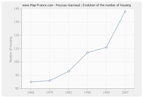 Poursay-Garnaud : Evolution of the number of housing