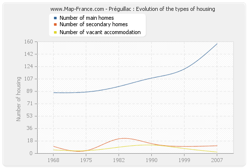 Préguillac : Evolution of the types of housing