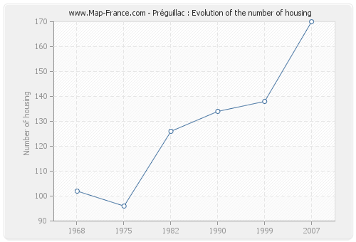 Préguillac : Evolution of the number of housing