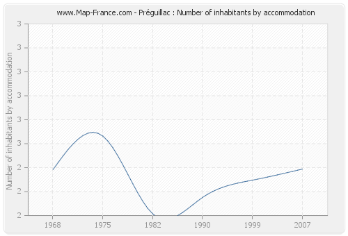 Préguillac : Number of inhabitants by accommodation