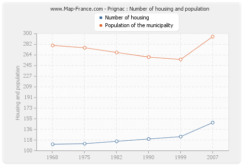 Prignac : Number of housing and population