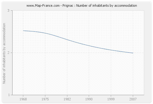 Prignac : Number of inhabitants by accommodation