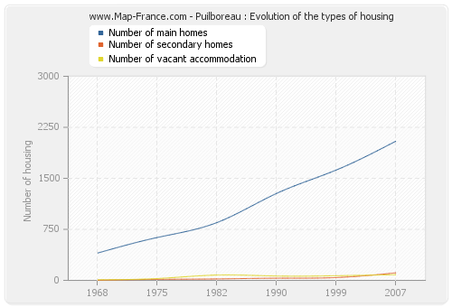Puilboreau : Evolution of the types of housing