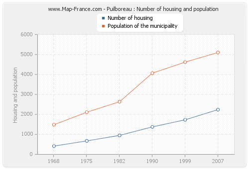 Puilboreau : Number of housing and population