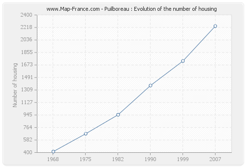 Puilboreau : Evolution of the number of housing
