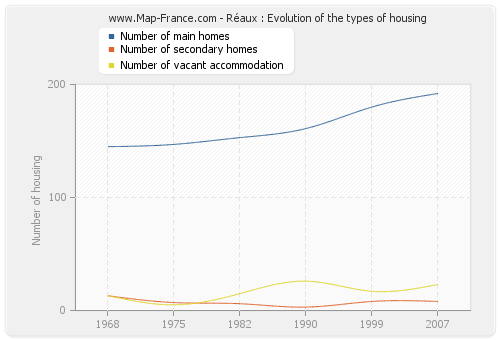Réaux : Evolution of the types of housing