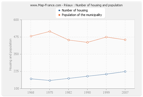 Réaux : Number of housing and population