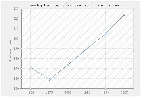 Réaux : Evolution of the number of housing