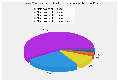 Number of rooms of main homes of Réaux