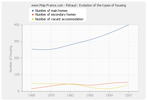 Rétaud : Evolution of the types of housing