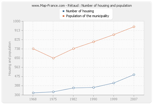 Rétaud : Number of housing and population