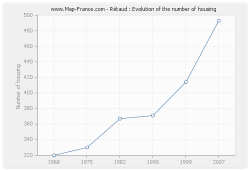 Rétaud : Evolution of the number of housing