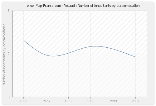 Rétaud : Number of inhabitants by accommodation