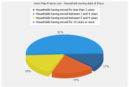 Household moving date of Rioux