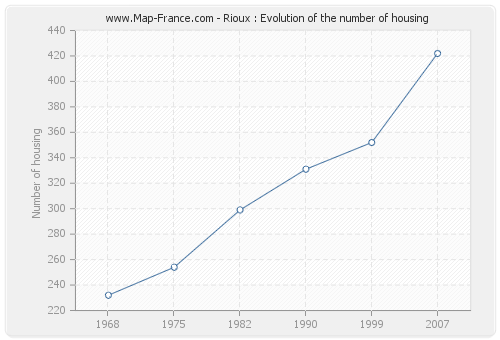 Rioux : Evolution of the number of housing