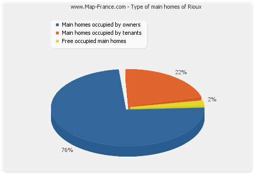 Type of main homes of Rioux