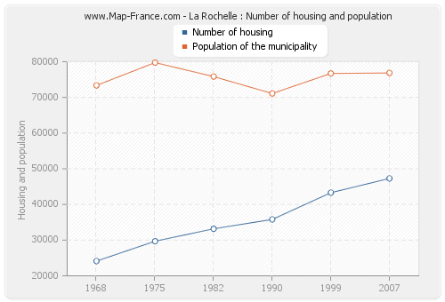 La Rochelle : Number of housing and population