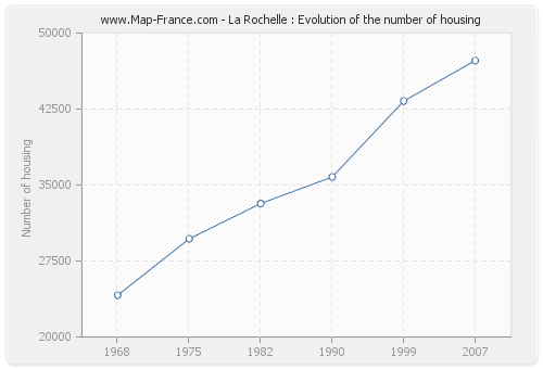 La Rochelle : Evolution of the number of housing