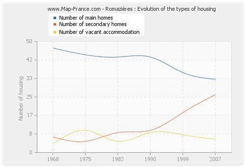 Romazières : Evolution of the types of housing