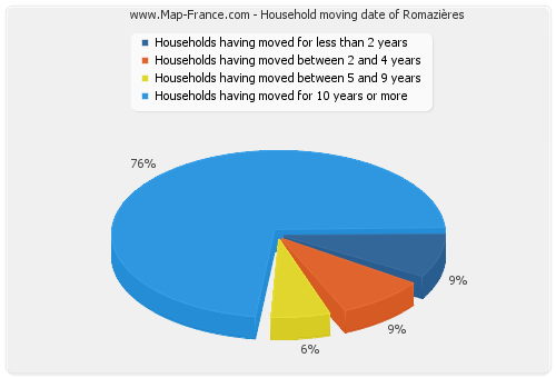 Household moving date of Romazières