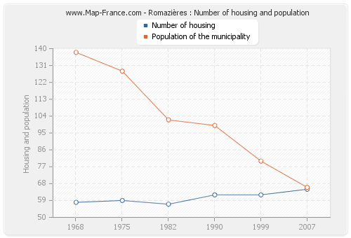 Romazières : Number of housing and population