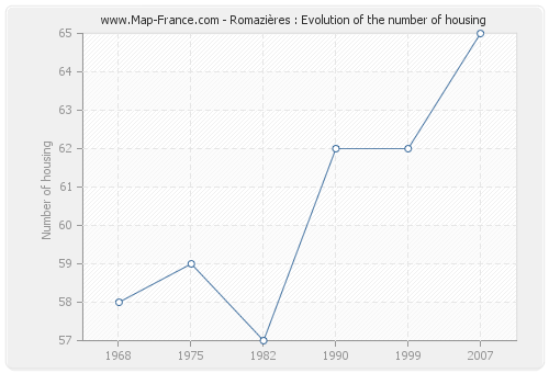 Romazières : Evolution of the number of housing