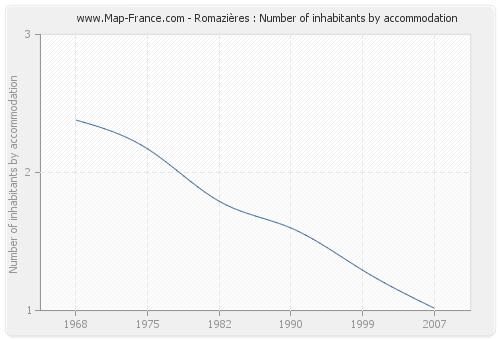 Romazières : Number of inhabitants by accommodation