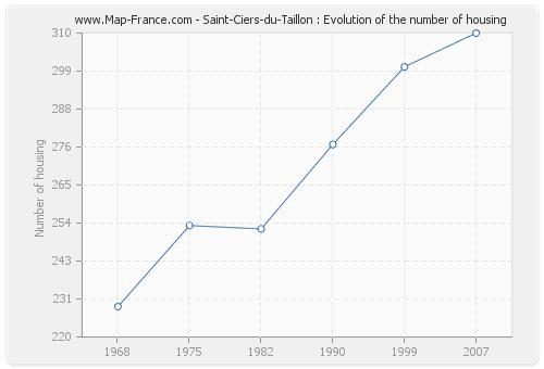 Saint-Ciers-du-Taillon : Evolution of the number of housing