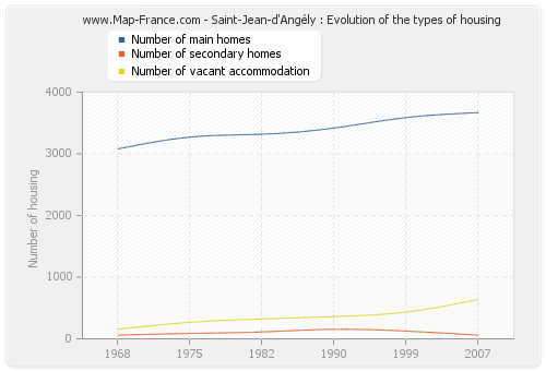 Saint-Jean-d'Angély : Evolution of the types of housing