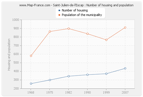 Saint-Julien-de-l'Escap : Number of housing and population