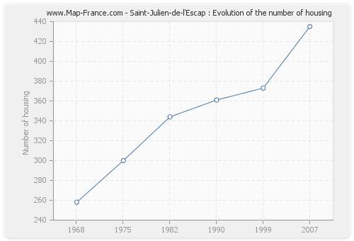 Saint-Julien-de-l'Escap : Evolution of the number of housing